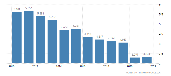 algeria employment to population ratio ages 15 24 female percent wb data