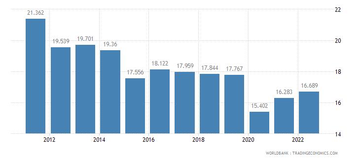 algeria employment to population ratio ages 15 24 total percent wb data