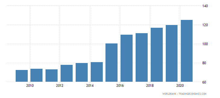 algeria exchange rate new lcu per usd extended backward period average wb data