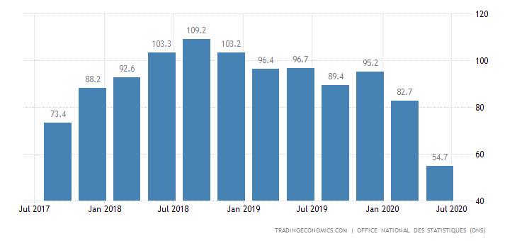 Algeria Export Prices