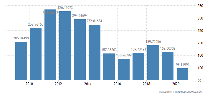 algeria export value index 2000  100 wb data