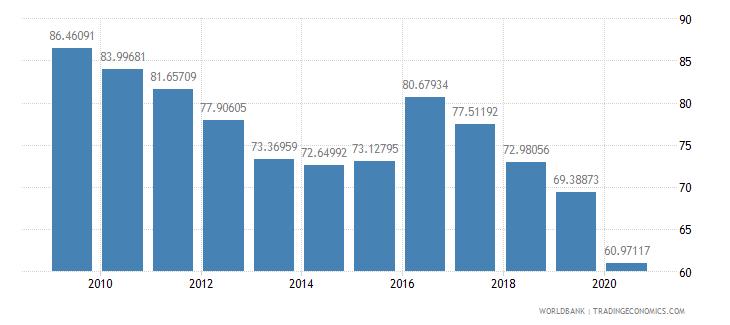 algeria export volume index 2000  100 wb data