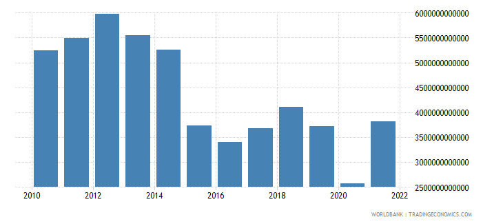 algeria exports as a capacity to import constant lcu wb data