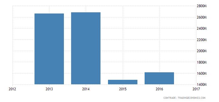 algeria exports brazil