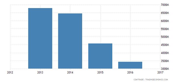 algeria exports france
