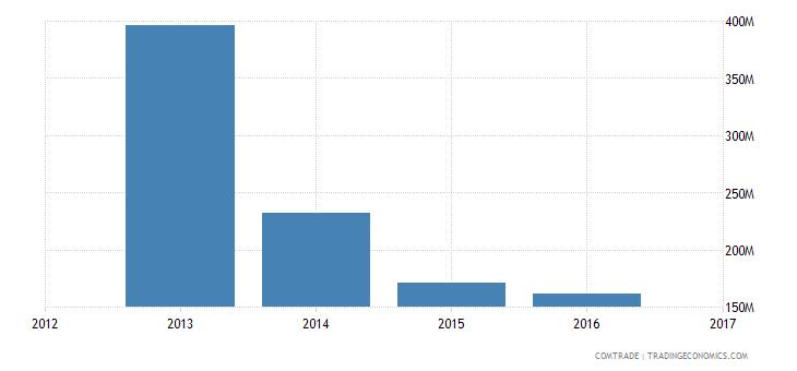 algeria exports greece