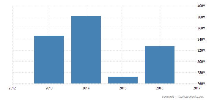 algeria exports indonesia
