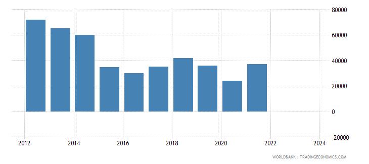 algeria exports merchandise customs current us$ millions wb data