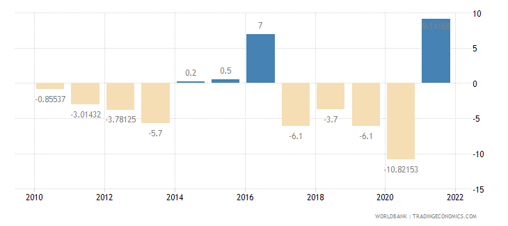 algeria exports of goods and services annual percent growth wb data