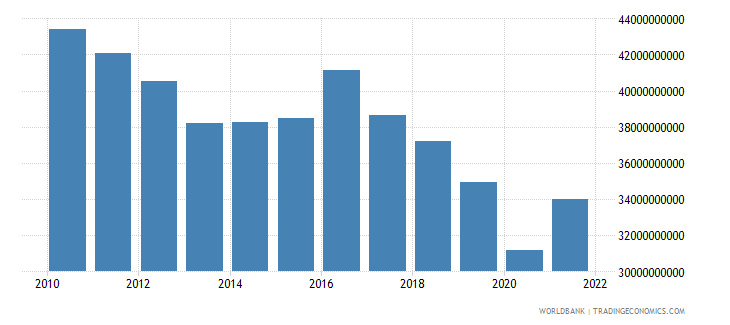 algeria exports of goods and services constant 2000 us dollar wb data