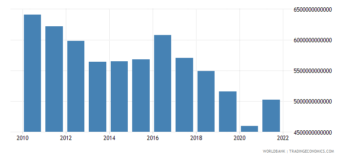 algeria exports of goods and services constant lcu wb data