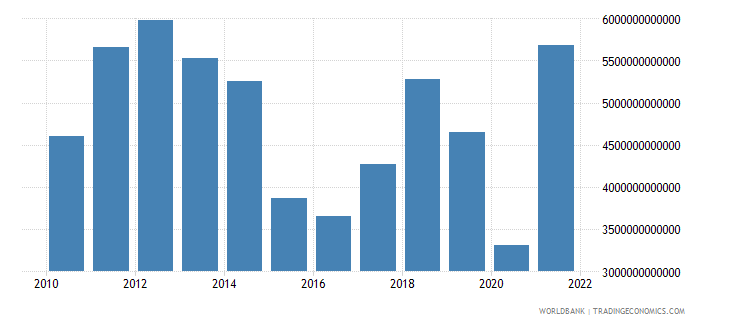 algeria exports of goods and services current lcu wb data