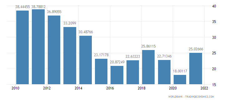 algeria exports of goods and services percent of gdp wb data