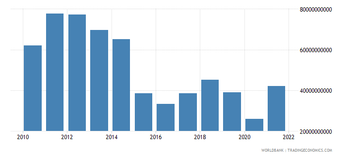 algeria exports of goods and services us dollar wb data