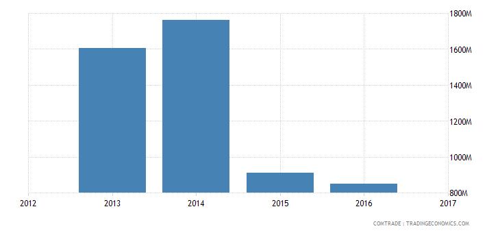 algeria exports portugal