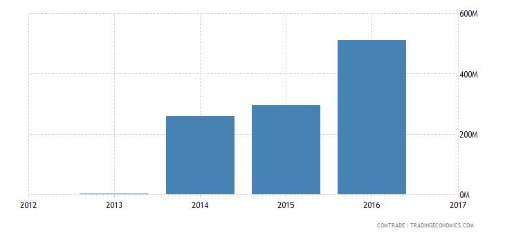 algeria exports singapore