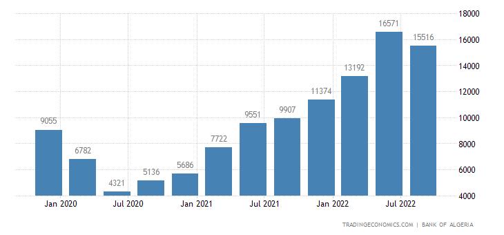 Algeria Exports