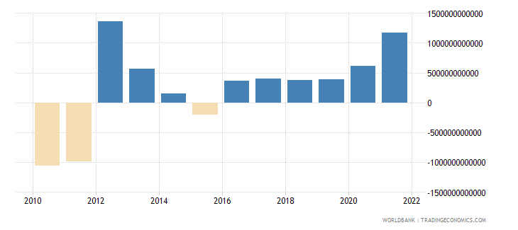 algeria external balance on goods and services constant lcu wb data