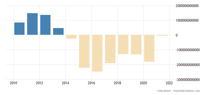 algeria external balance on goods and services current lcu wb data