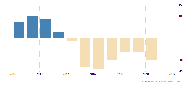 algeria external balance on goods and services percent of gdp wb data