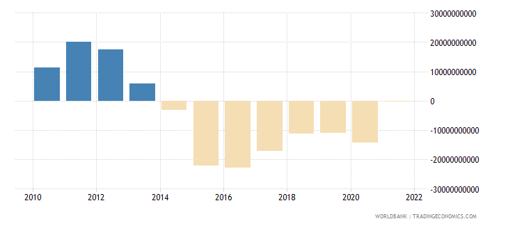 algeria external balance on goods and services us dollar wb data