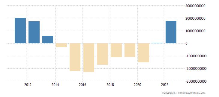 algeria external balance on goods and services us dollar wb data