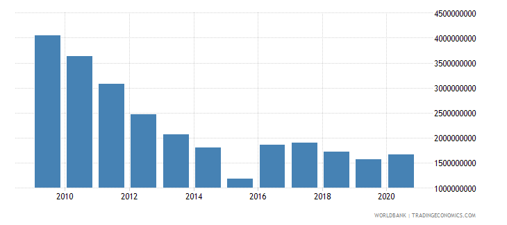 algeria external debt stocks long term dod us dollar wb data