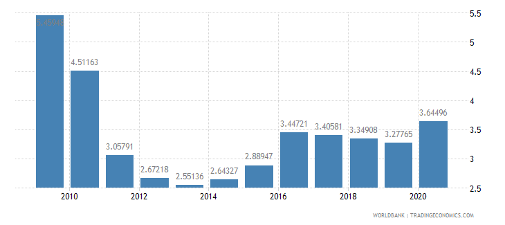 algeria external debt stocks percent of gni wb data