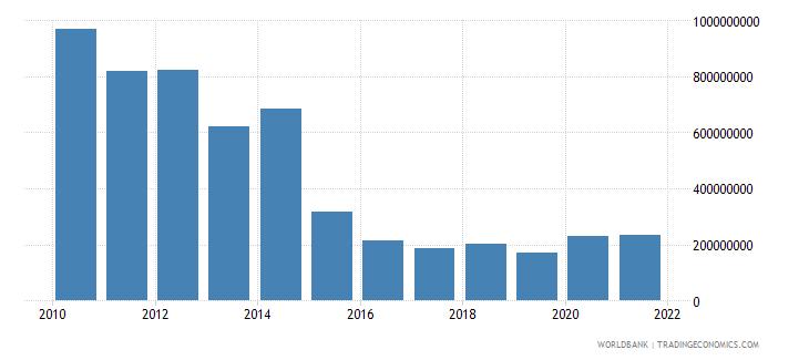 algeria external debt stocks private nonguaranteed png dod us dollar wb data