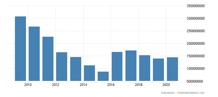 algeria external debt stocks public and publicly guaranteed ppg dod us dollar wb data