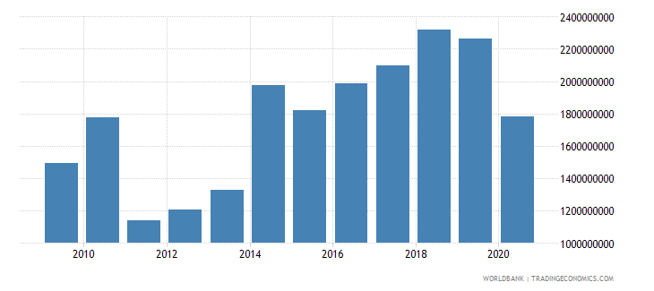 algeria external debt stocks short term dod us dollar wb data
