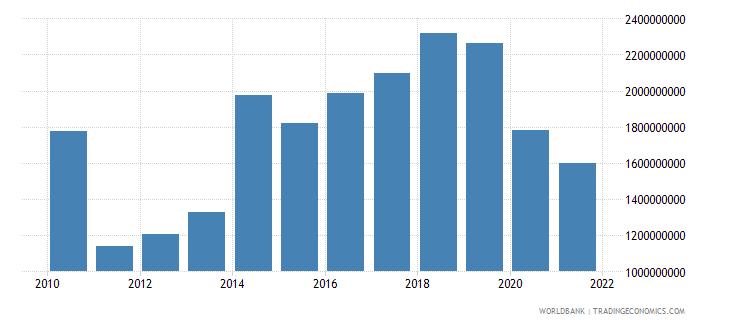 algeria external debt stocks short term dod us dollar wb data
