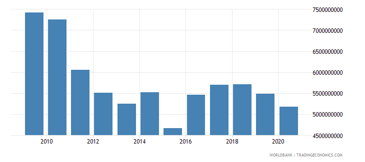 algeria external debt stocks total dod us dollar wb data