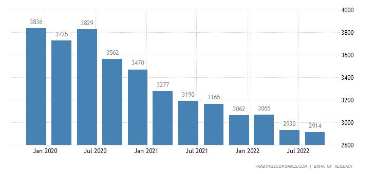 Algeria Total External Debt