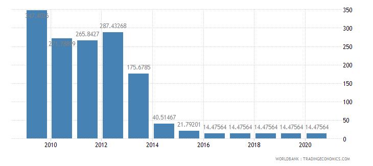 algeria fertilizer consumption percent of fertilizer production wb data
