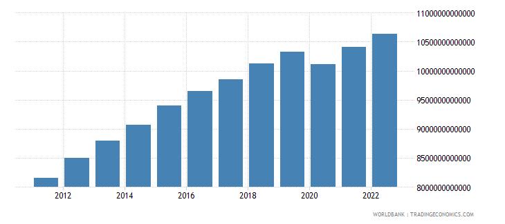 algeria final consumption expenditure constant lcu wb data