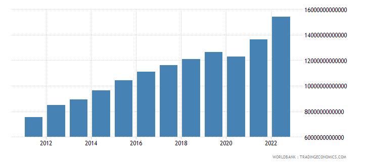 algeria final consumption expenditure current lcu wb data