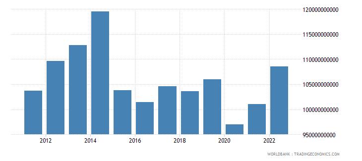 algeria final consumption expenditure us dollar wb data