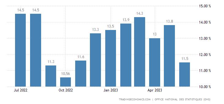 Algeria Food Inflation