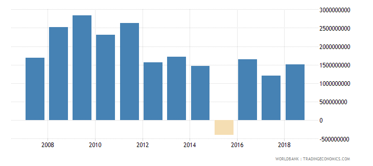 algeria foreign direct investment net inflows in reporting economy drs us dollar wb data