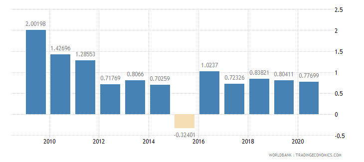 algeria foreign direct investment net inflows percent of gdp wb data