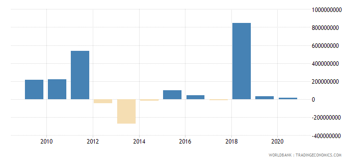 algeria foreign direct investment net outflows bop current us$ wb data