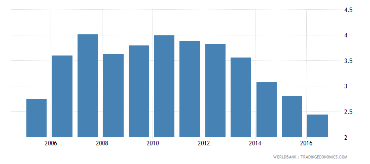 algeria foreign reserves months import cover goods wb data