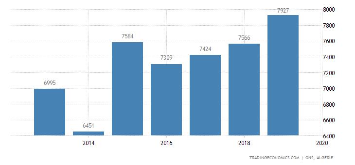 Algeria Full Time Employment