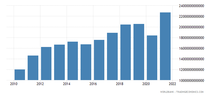 algeria gdp at market prices linked series current lcu wb data