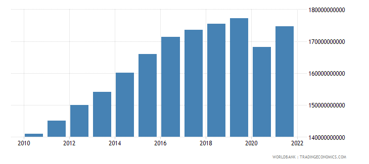 algeria gdp constant 2000 us dollar wb data