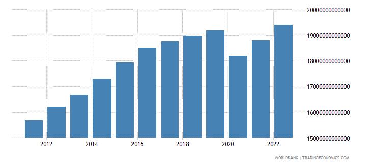 algeria gdp constant lcu wb data