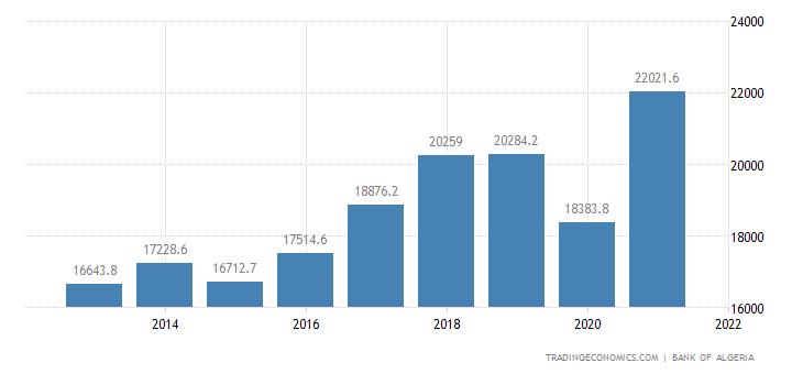 Algeria GDP Current Prices
