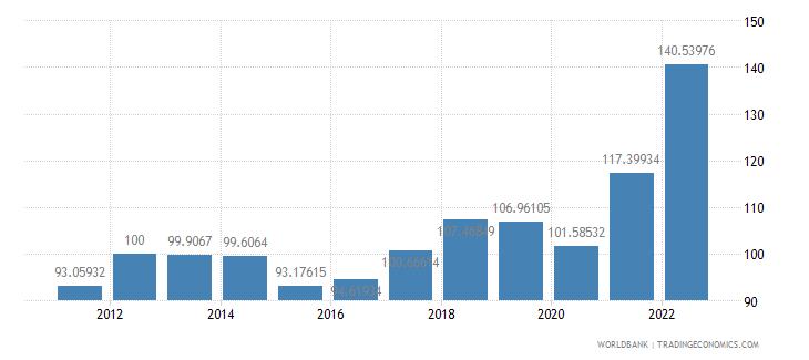algeria gdp deflator base year varies by country wb data