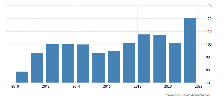 algeria gdp deflator linked series base year varies by country wb data